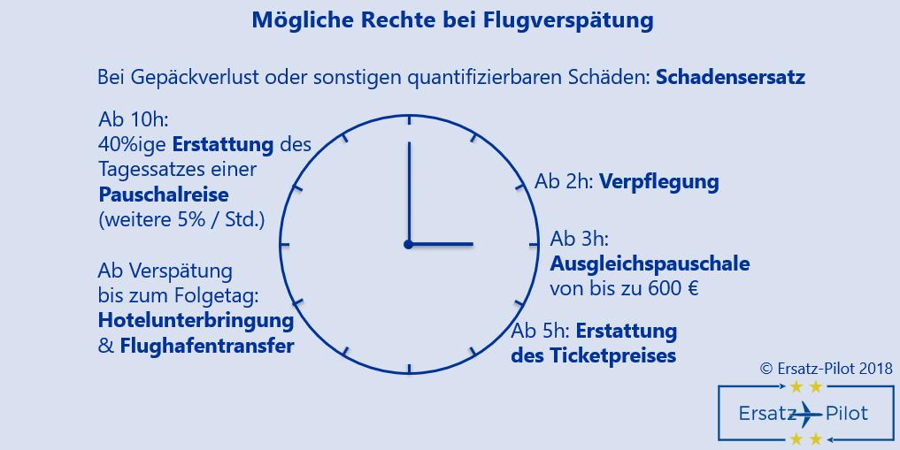 Mögliche Rechte bei Flugverspätung