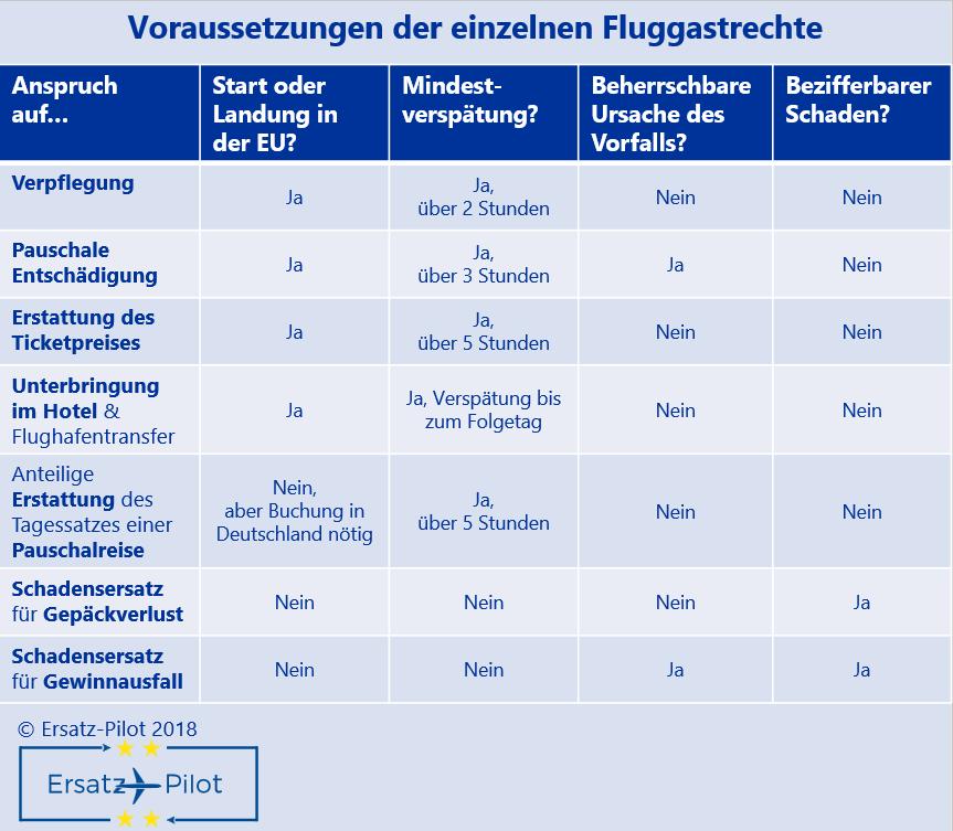 Rechtsvoraussetzungen der einzelnen Rechte bei Flugverspätung